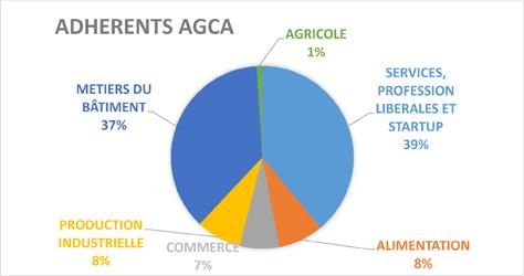 Adhérents AGCA